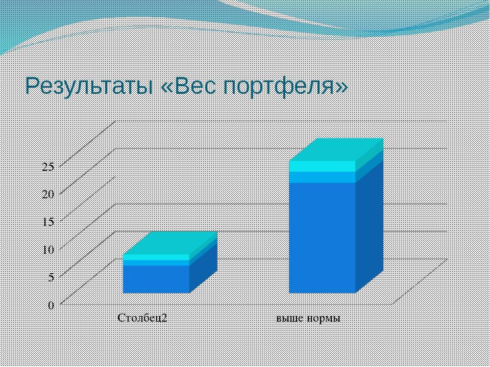 Результаты «Вес портфеля»