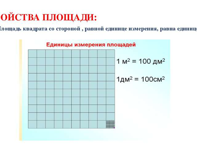 СВОЙСТВА ПЛОЩАДИ: 3. Площадь квадрата со стороной , равной единице измерения,...