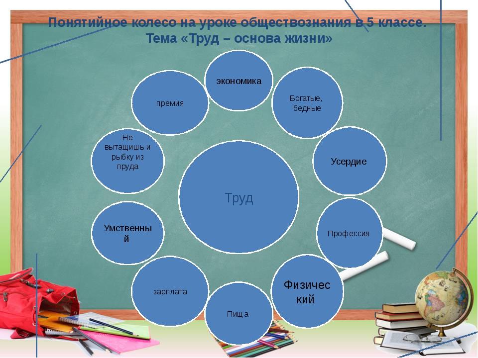 Понятийное колесо на уроке обществознания в 5 классе. Тема «Труд – основа жиз...