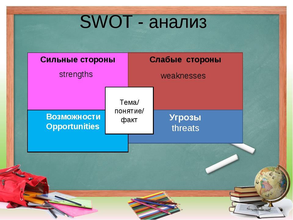 SWOT - анализ Сильные стороны strengths Слабые стороны weaknesses Угрозы thre...