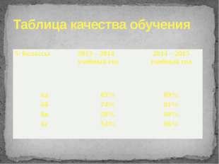 Таблица качества обучения 5/ 6классы 2013 – 2014 учебный год 2014 – 2015 учеб