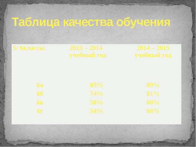 Таблица качества обучения 5/ 6классы 2013 – 2014 учебный год 2014 – 2015 учеб...