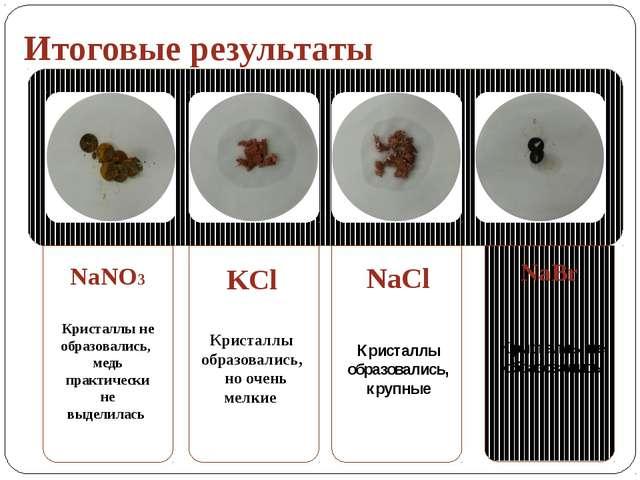 Итоговые результаты KCl Кристаллы образовались, но очень мелкие NaCl Кристалл...