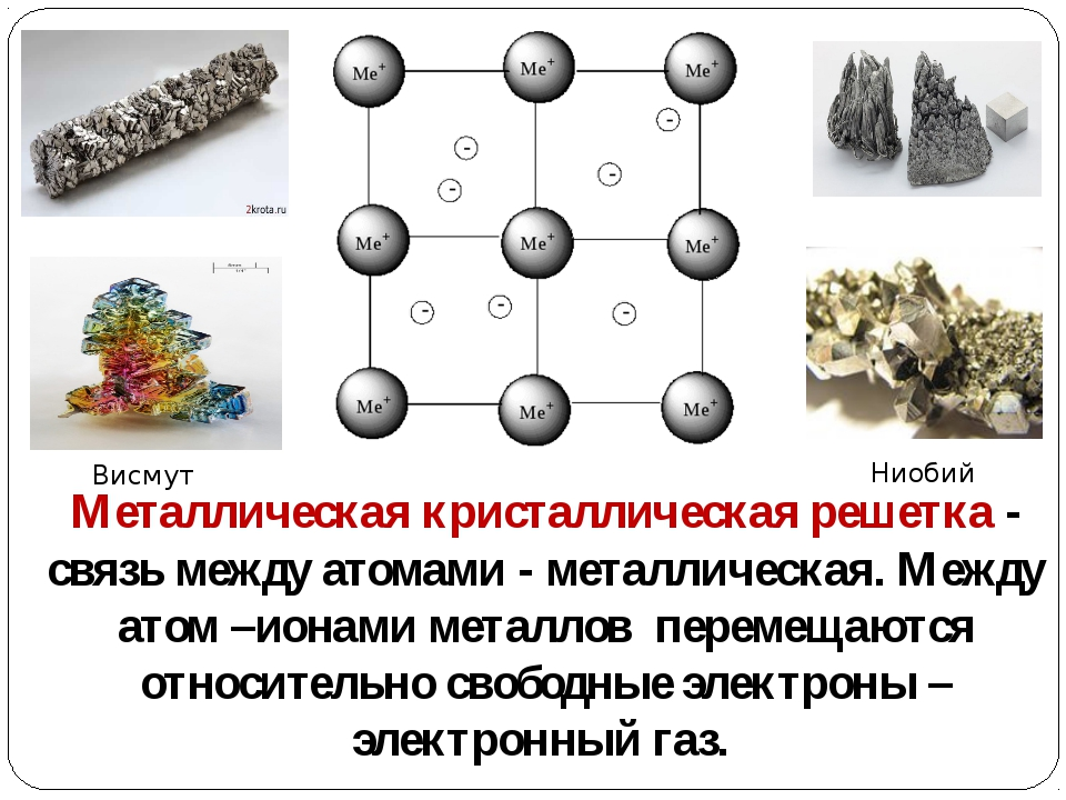 Металлическая кристаллическая решетка - связь между атомами - металлическая....