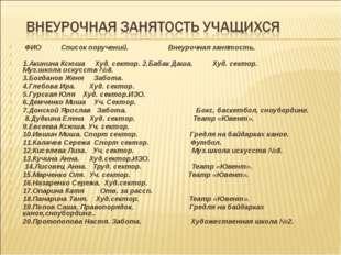 ФИО Список поручений. Внеурочная занятость.  1.Акинина Ксюша Худ. сектор. 2