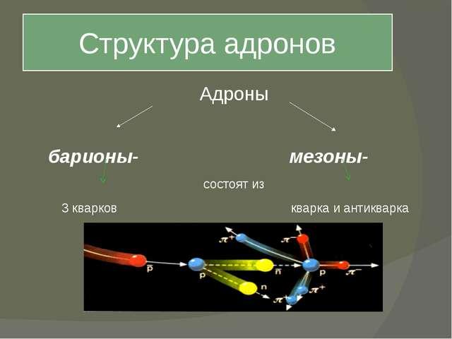 Структура адронов Адроны барионы- мезоны- состоят из 3 кварков кварка и антик...
