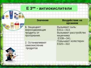 Е 3** - антиокислители Значение Воздействие на организм 1. Защищают жиросодер