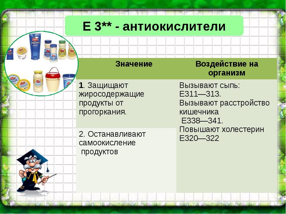 Е 3** - антиокислители Значение Воздействие на организм 1. Защищают жиросодер...