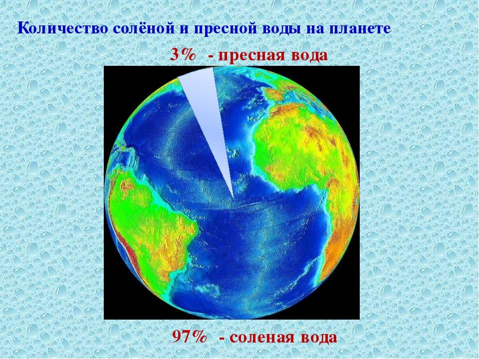 3% - пресная вода 97% - соленая вода Количество солёной и пресной воды на пл...
