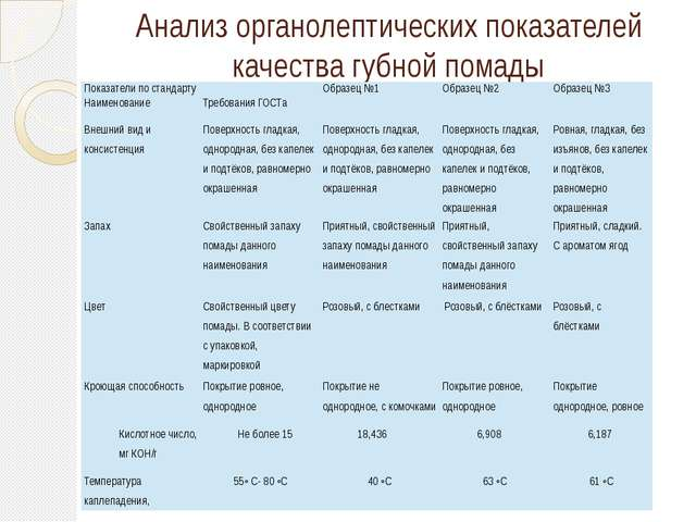 Анализ органолептических показателей качества губной помады Показатели по ста...