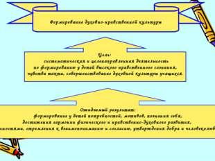 Цель: систематическая и целенаправленная деятельность по формированию у детей