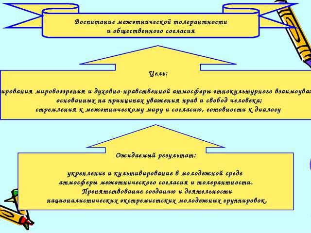 Цель: формирования мировоззрения и духовно-нравственной атмосферы этнокультур...