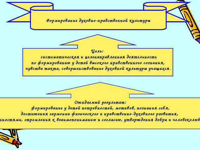 Цель: систематическая и целенаправленная деятельность по формированию у детей...