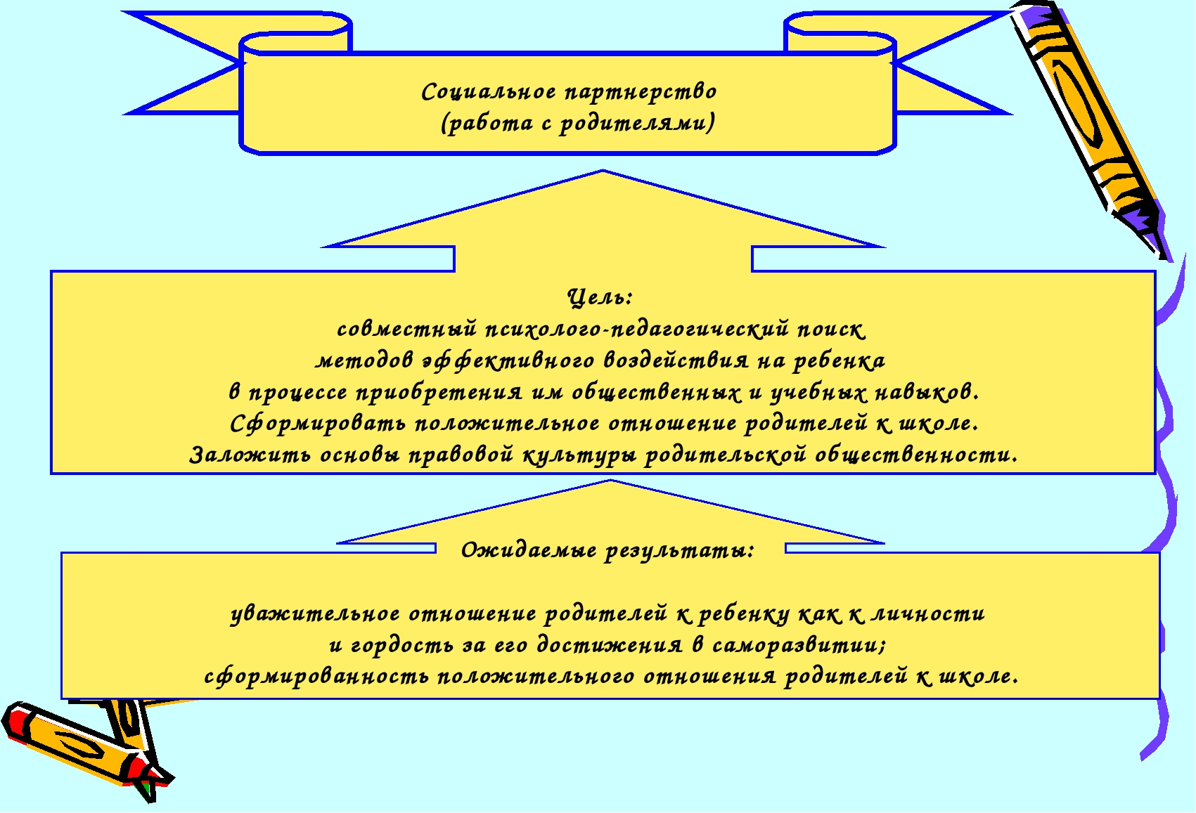 Цель: совместный психолого-педагогический поиск методов эффективного воздейст...