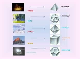 огонь вода воздух земля вселенная тетраэдр икосаэдр октаэдр гексаэдр (Куб) д