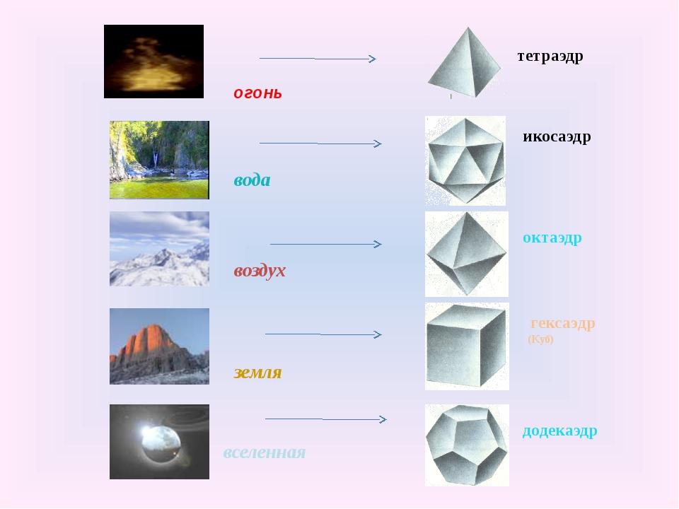 огонь вода воздух земля вселенная тетраэдр икосаэдр октаэдр гексаэдр (Куб) д...