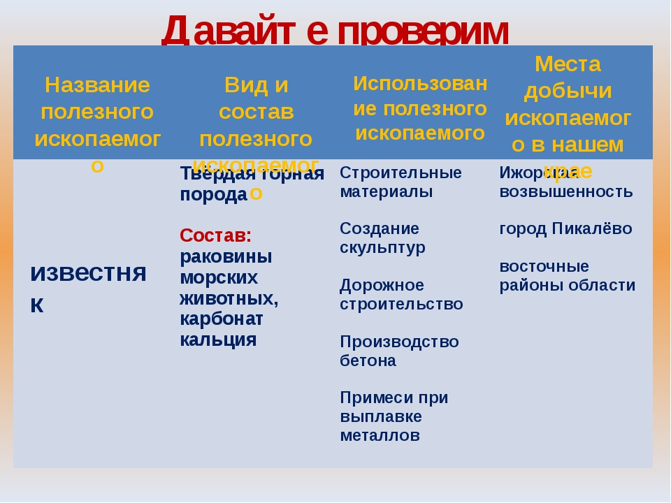 Давайте проверим Название полезного ископаемого Вид и состав полезного ископа...