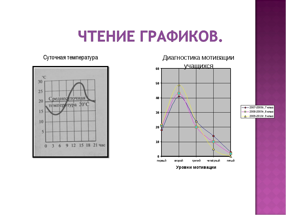 Суточная температура