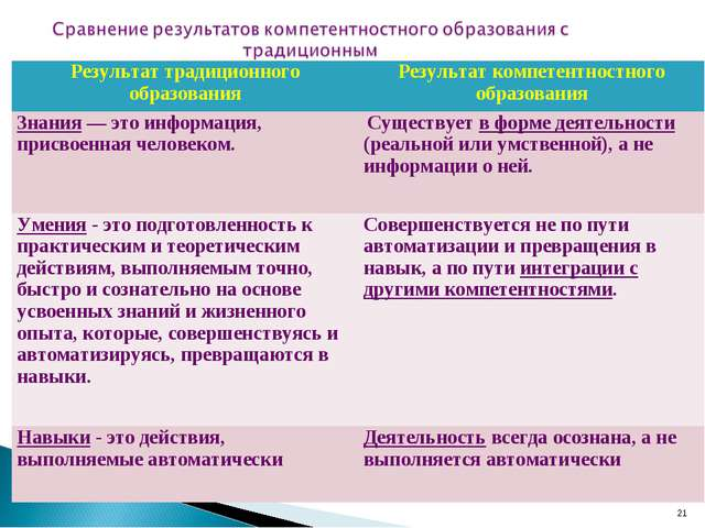 * Результат традиционного образованияРезультат компетентностного образования...