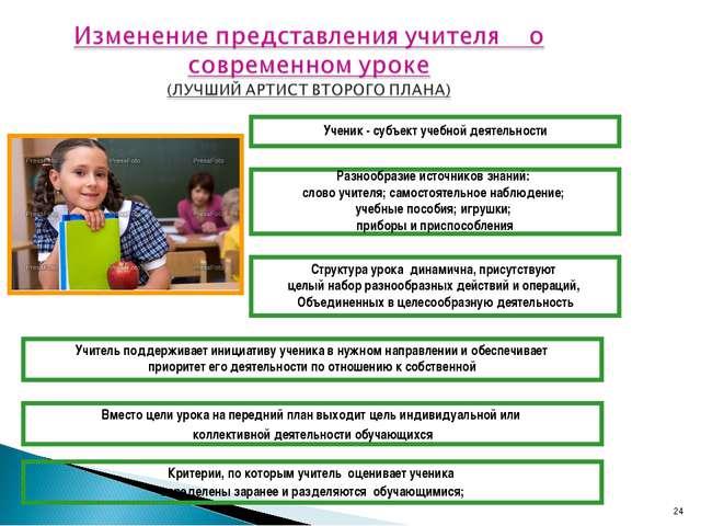 * Ученик - субъект учебной деятельности Разнообразие источников знаний: слово...