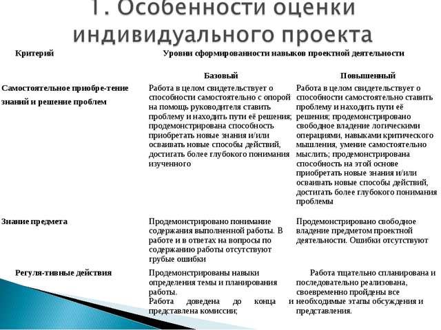 КритерийУровни сформированности навыков проектной деятельности БазовыйПовы...