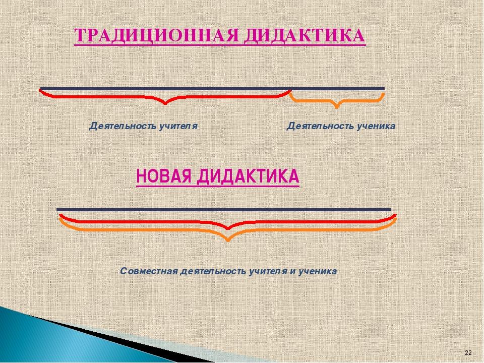 * ТРАДИЦИОННАЯ ДИДАКТИКА Деятельность учителя Деятельность ученика НОВАЯ ДИДА...