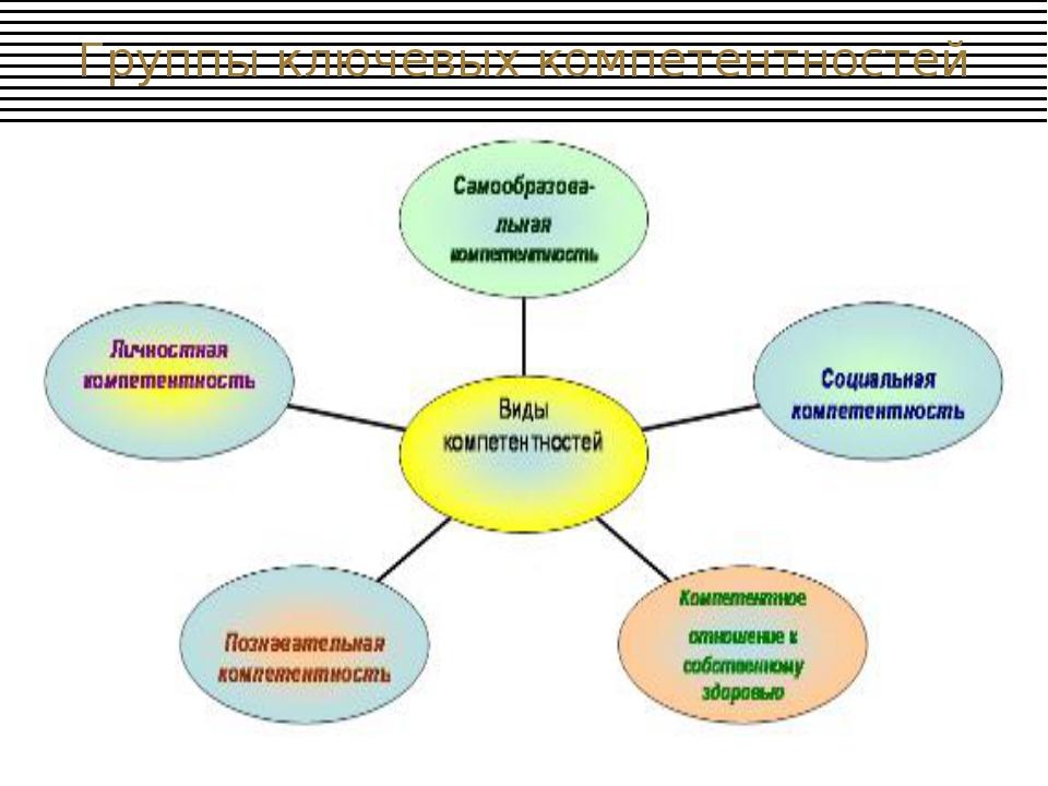 Группы ключевых компетентностей