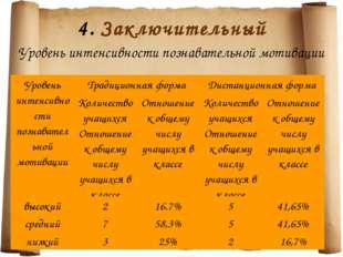 4. Заключительный Уровень интенсивности познавательной мотивации Уровень инте