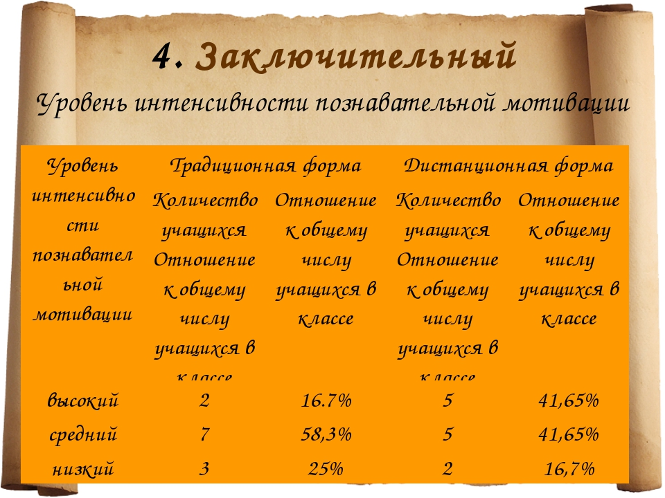 4. Заключительный Уровень интенсивности познавательной мотивации Уровень инте...