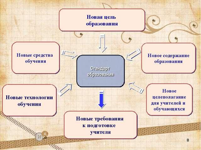 * * * Стандарт образования Новая цель образования Новые средства обучения Нов...