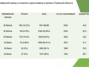 Изменение минимальной границы и успешность сдачи экзамена по физике в Тюменск