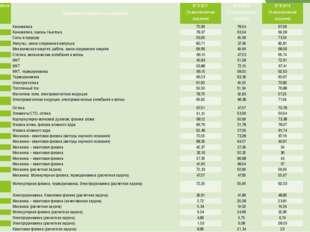 Обозначениезаданиявработе Проверяемые элементы содержания ЕГЭ 2011 (% выполне
