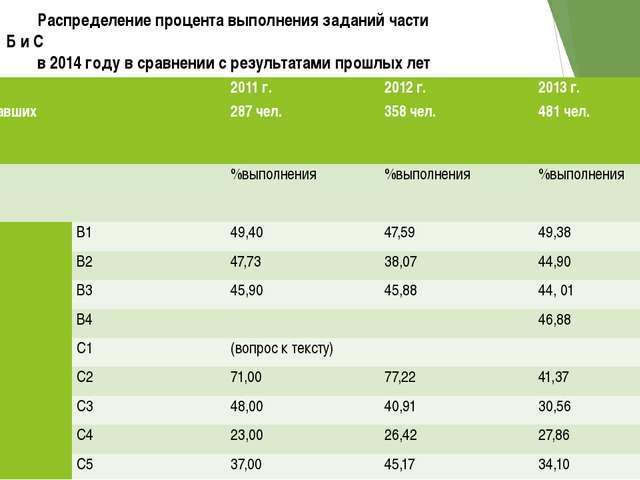 Распределение процента выполнения заданий части Б и С в 2014 году в сравнении...