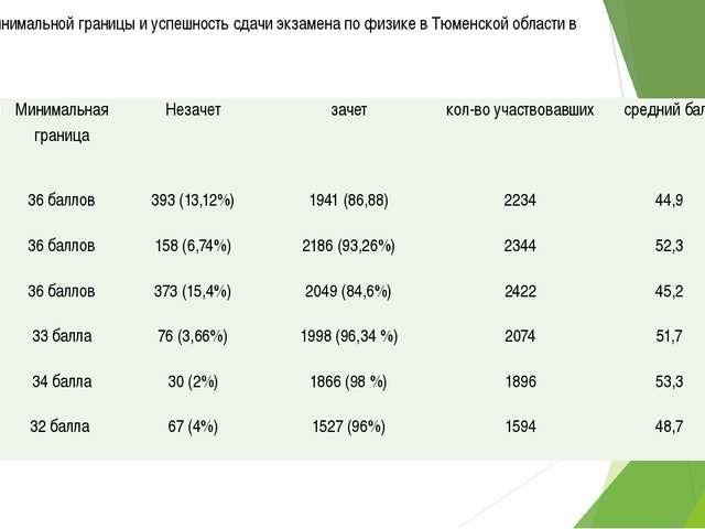 Изменение минимальной границы и успешность сдачи экзамена по физике в Тюменск...