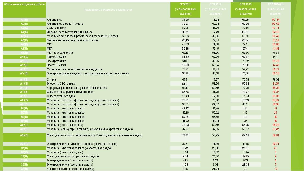 Обозначениезаданиявработе Проверяемые элементы содержания ЕГЭ 2011 (% выполне...