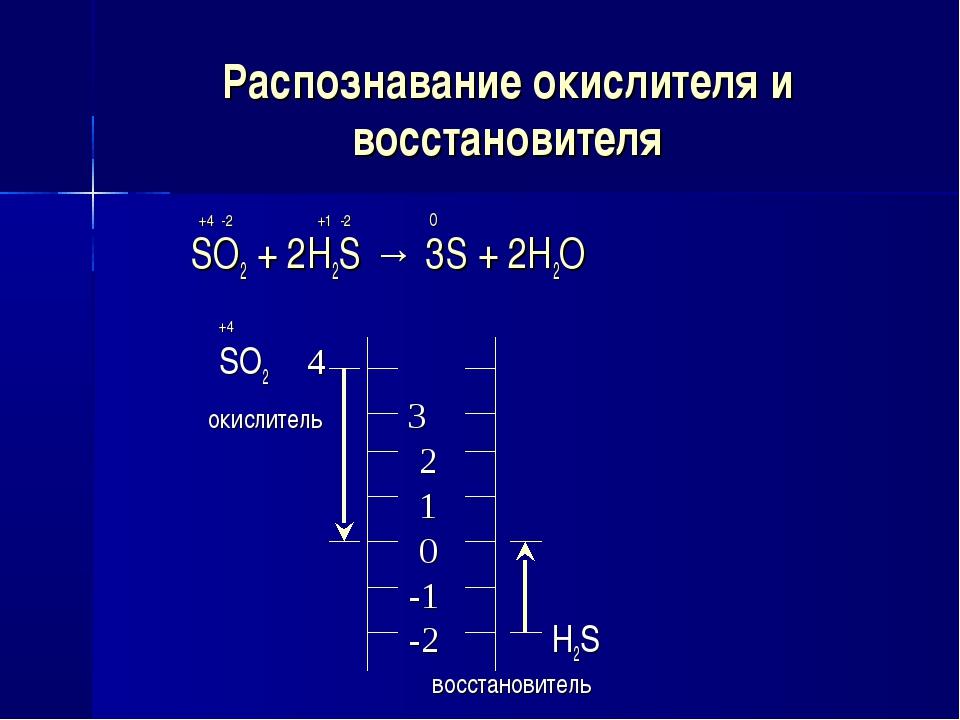 Распознавание окислителя и восстановителя +4 -2 +1 -2 0 SO2 + 2H2S → 3S + 2H2...