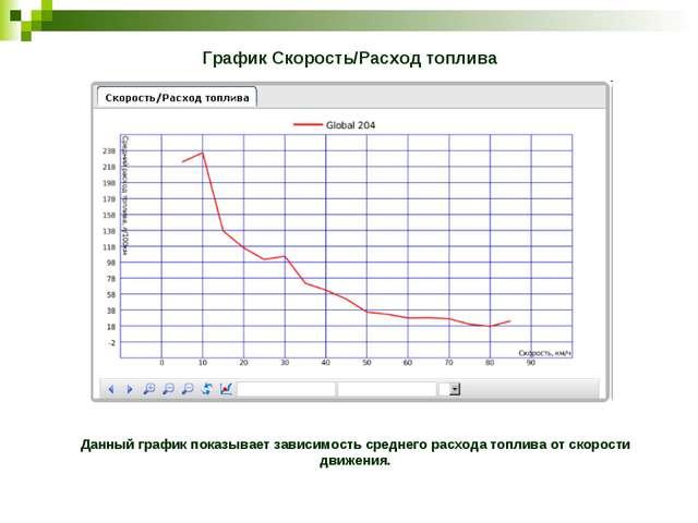 График Скорость/Расход топлива Данный график показывает зависимость среднего...