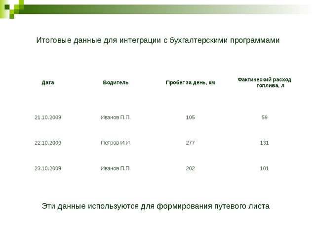Итоговые данные для интеграции с бухгалтерскими программами Эти данные исполь...