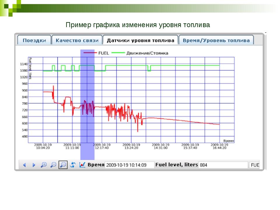 Пример графика изменения уровня топлива