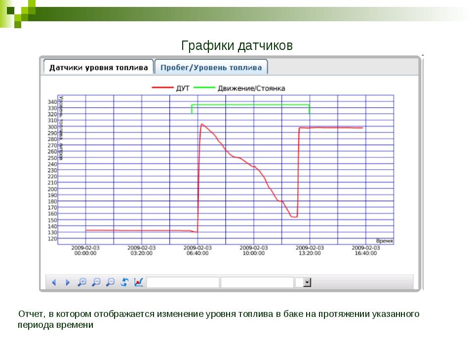 Графики датчиков Отчет, в котором отображается изменение уровня топлива в бак...