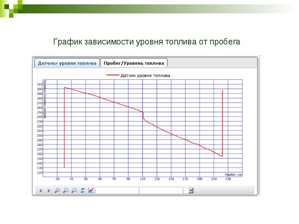 График зависимости уровня топлива от пробега