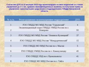 Статистика ДТП за 12 месяцев 2013 года произошедших по вине водителей со стаж