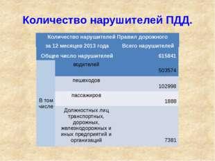 Количество нарушителей ПДД. Количество нарушителейПравил дорожного движения з