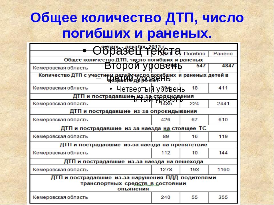 Общее количество ДТП, число погибших и раненых.