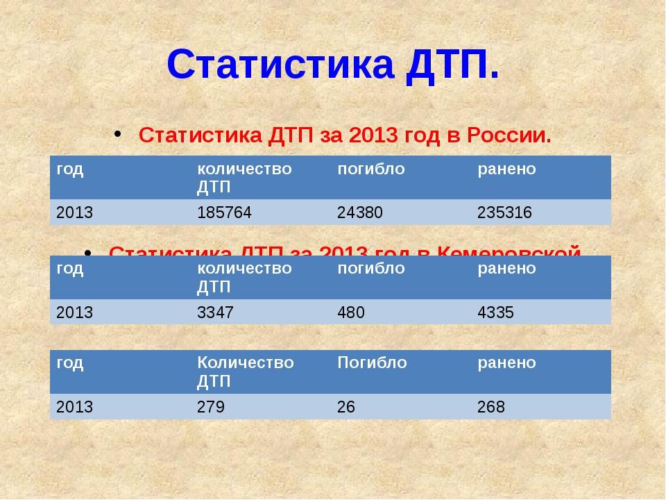 Статистика ДТП. Статистика ДТП за 2013 год в России. Статистика ДТП за 2013 г...
