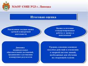 Итоговая оценка Накопленная текущая оценка урочной и внеурочной деятельности