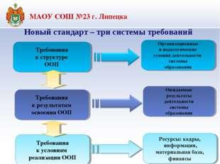 Требования к структуре ООП Требования к результатам освоения ООП Ожидаемые ре