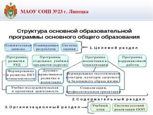 МАОУ СОШ №23 г. Липецка