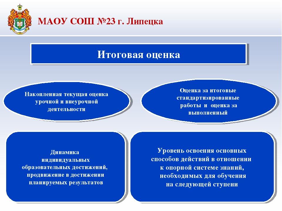 Итоговая оценка Накопленная текущая оценка урочной и внеурочной деятельности...