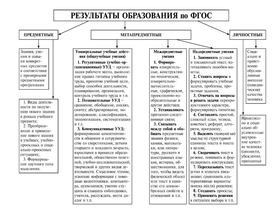 Схема 1 *